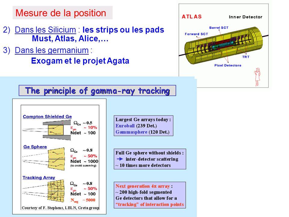 Mesure de la position 2) Dans les Silicium : les strips ou les pads Must, Atlas, Alice,… 3) Dans les germanium : Exogam et le projet Agata