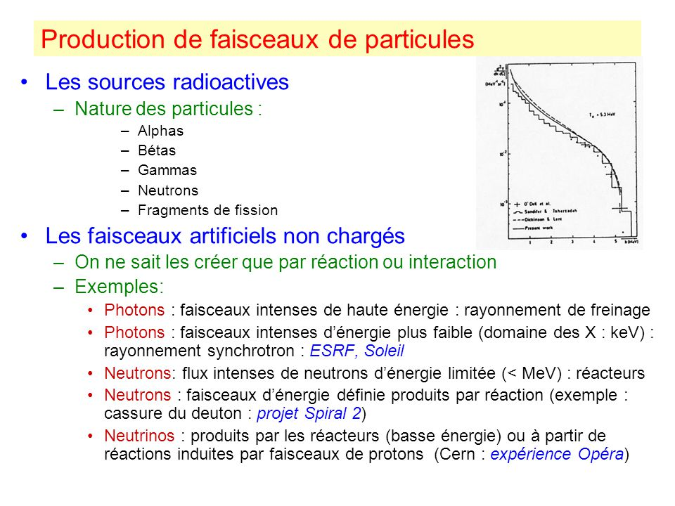 Les sources radioactives –Nature des particules : –Alphas –Bétas –Gammas –Neutrons –Fragments de fission Les faisceaux artificiels non chargés –On ne