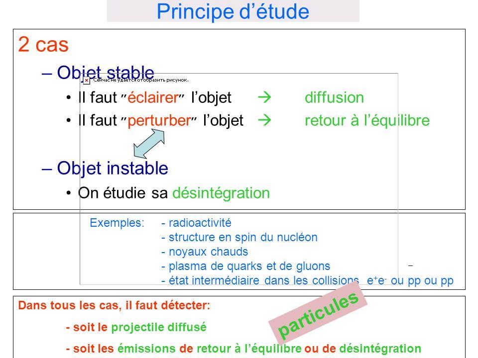 Exemples: - radioactivité - structure en spin du nucléon - noyaux chauds - plasma de quarks et de gluons - état intermédiaire dans les collisions e +
