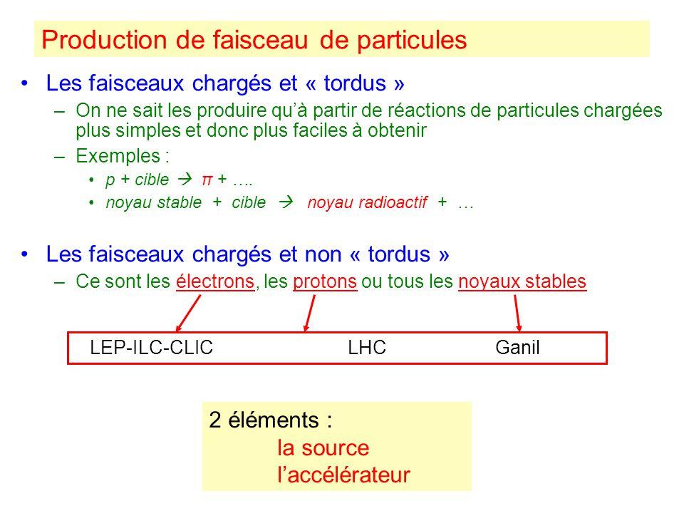 Production de faisceau de particules Les faisceaux chargés et « tordus » –On ne sait les produire quà partir de réactions de particules chargées plus