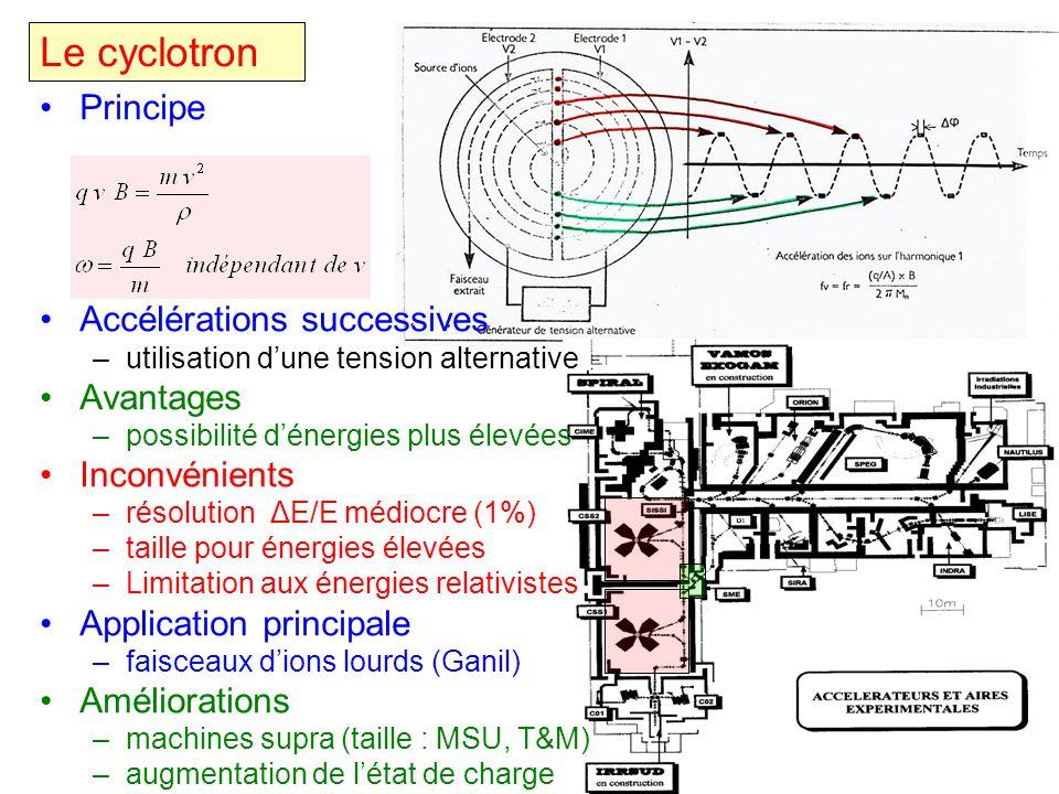 Le cyclotron Principe Accélérations successives –utilisation dune tension alternative Avantages –possibilité dénergies plus élevées Inconvénients –rés