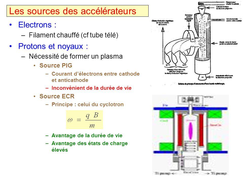 Les sources des accélérateurs Electrons : –Filament chauffé (cf tube télé) Protons et noyaux : –Nécessité de former un plasma Source PIG –Courant déle