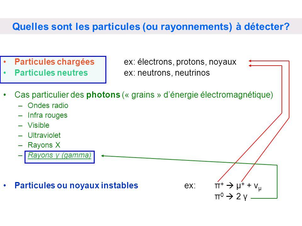 Particules chargées ex: électrons, protons, noyaux Particules neutresex: neutrons, neutrinos Cas particulier des photons (« grains » dénergie électrom
