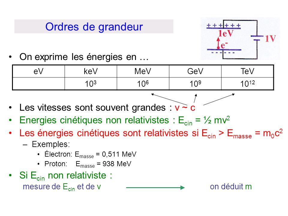 Ordres de grandeur On exprime les énergies en … Les vitesses sont souvent grandes : v ~ c Energies cinétiques non relativistes : E cin = ½ mv 2 Les én