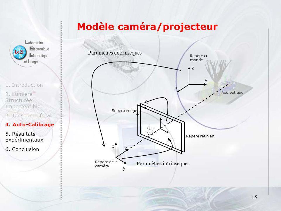 15 1. Introduction 2. Lumière Structurée Imperceptible 3. Tenseur Trifocal 4. Auto-Calibrage 5. Résultats Expérimentaux 6. Conclusion Axe optique Repè