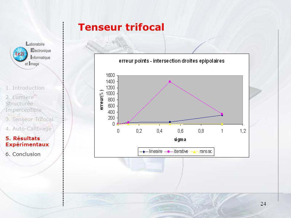 24 1. Introduction 2. Lumière Structurée Imperceptible 3. Tenseur Trifocal 4. Auto-Calibrage 5. Résultats Expérimentaux 6. Conclusion Tenseur trifocal
