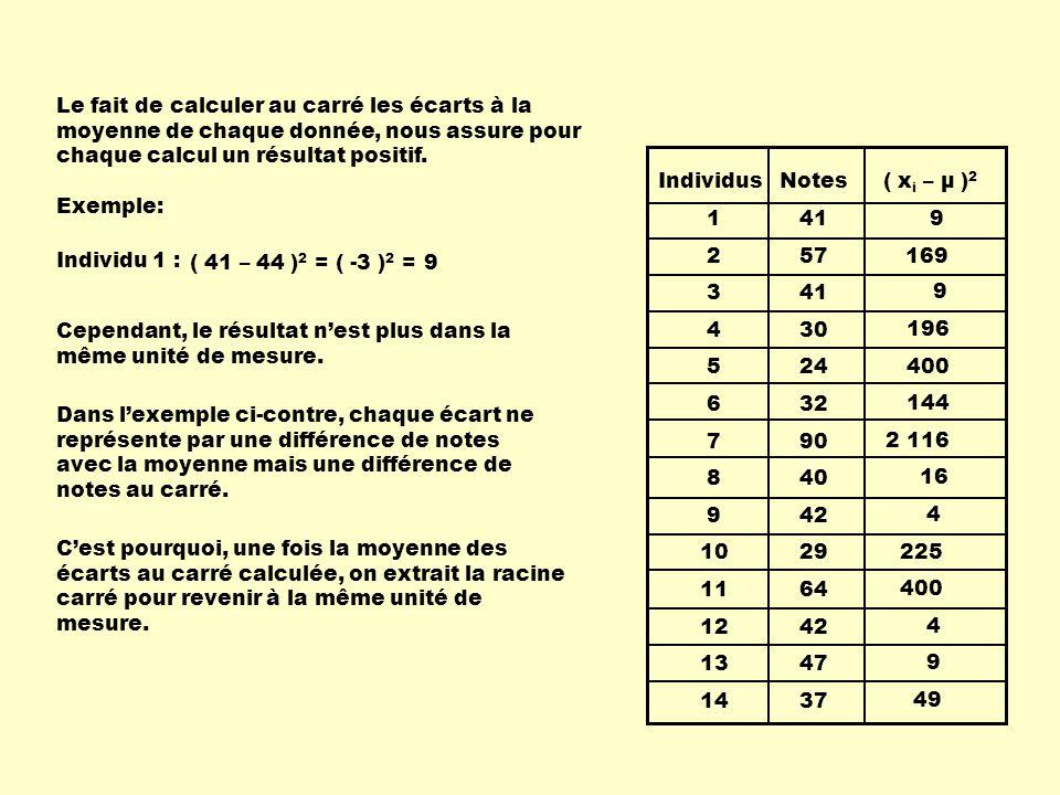Lécart type est donc la racine carrée de la moyenne des valeurs au carré des écarts à la moyenne.