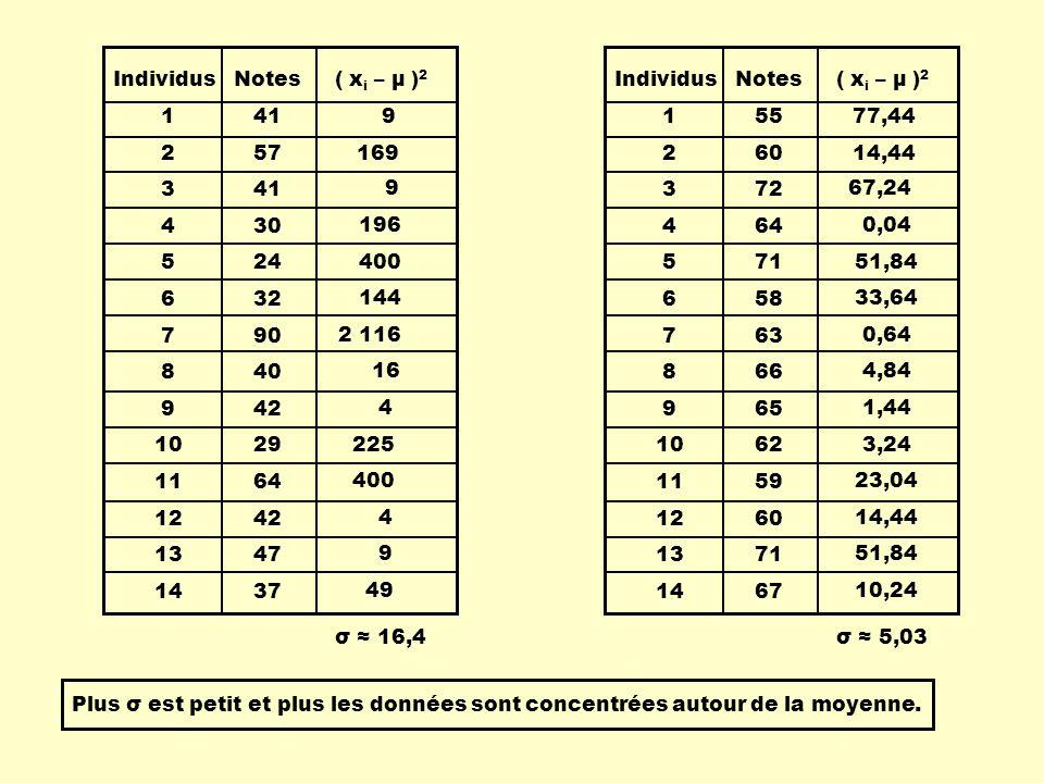 Remarque: Ce sont surtout des raisons de facilité de calcul qui ont amené les statisticiens et statisticiennes à utiliser lécart type.