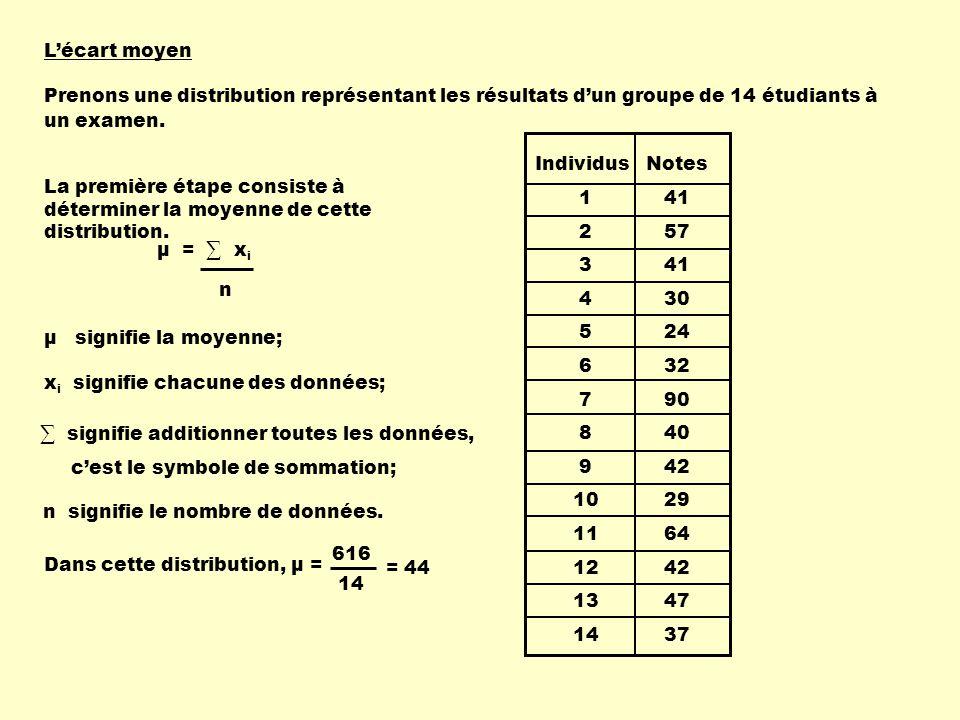 x i – μ Individus 1 2 3 4 5 6 7 8 9 10 11 12 13 14 Notes 41 57 41 30 24 32 90 40 42 29 64 42 47 37 La deuxième étape consiste à calculer en valeur absolue, lécart entre chacune des données et la moyenne.