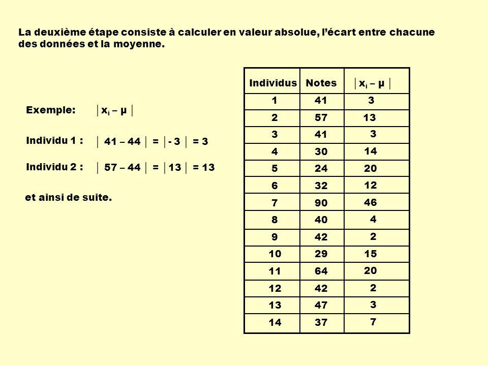 Individus 1 2 3 4 5 6 7 8 9 10 11 12 13 14 Notes 41 57 41 30 24 32 90 40 42 29 64 42 47 37 x i – μ 3 13 3 14 20 12 46 4 2 15 20 2 3 7 La dernière étape consiste à additionner tous ces écarts et à diviser par le nombre de données.