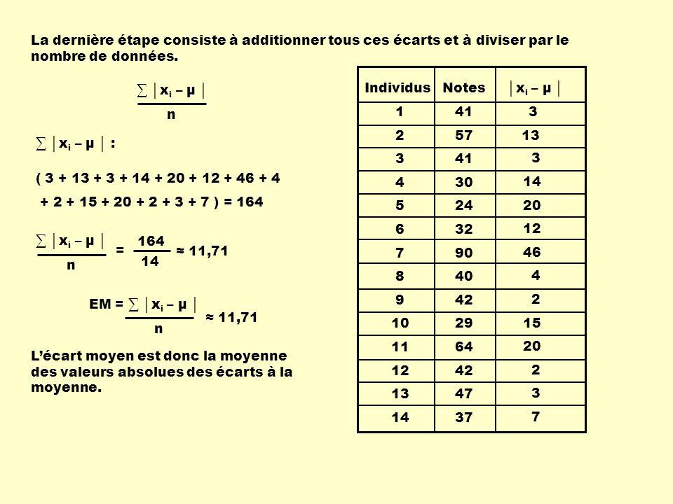 x i – μ Individus 1 2 3 4 5 6 7 8 9 10 11 12 13 14 Notes 55 60 72 64 71 58 63 66 65 62 59 60 71 67 8,8 3,8 8,2 0,2 7,2 5,8 0,8 2,2 1,2 1,8 4,8 3,8 7,2 3,2 Voici une distribution représentant les notes au deuxième examen du même groupe.
