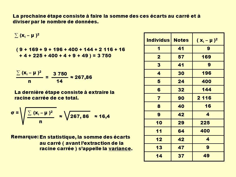 Individus 1 2 3 4 5 6 7 8 9 10 11 12 13 14 Notes 41 57 41 30 24 32 90 40 42 29 64 42 47 37 ( x i – μ ) 2 9 169 9 196 400 144 2 116 16 4 225 400 4 9 49 Le fait de calculer au carré les écarts à la moyenne de chaque donnée, nous assure pour chaque calcul un résultat positif.