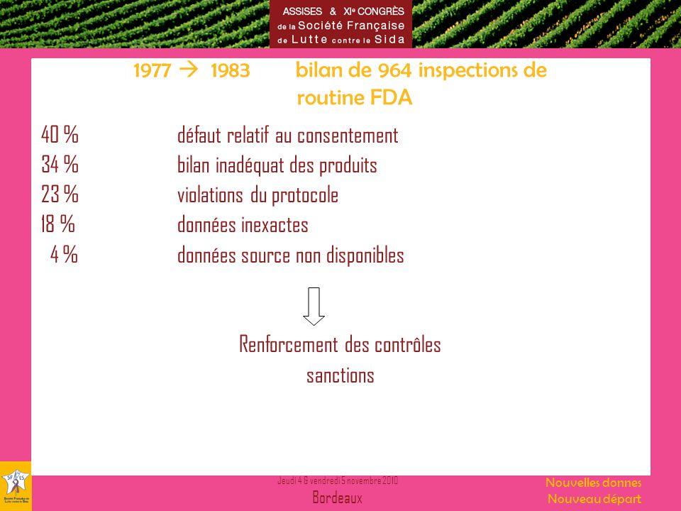 Jeudi 4 & vendredi 5 novembre 2010 Bordeaux Nouvelles donnes Nouveau départ 1977 1983 bilan de 964 inspections de routine FDA 40 %défaut relatif au co