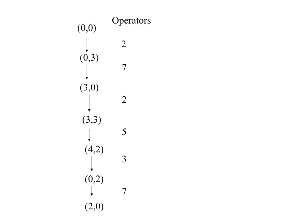 (0,0) (0,3) (3,0) (3,3) (4,2) (0,2) (2,0) Operators 2 7 2 5 3 7