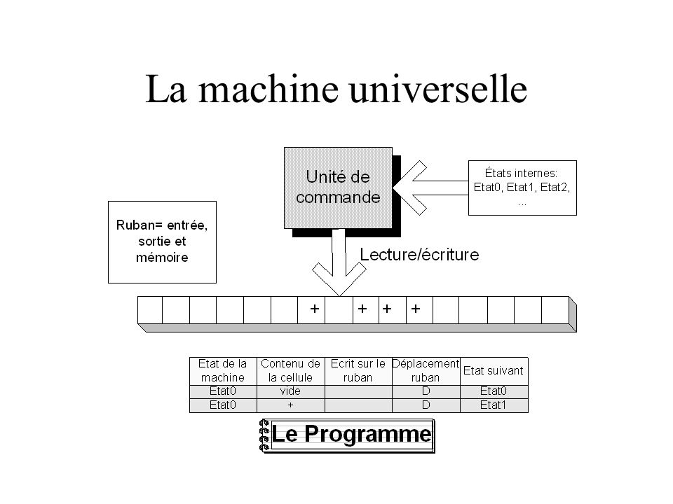 La machine universelle