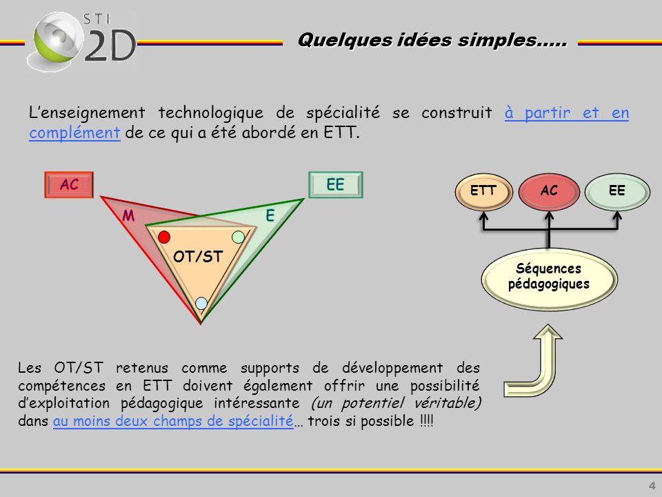 4 Quelques idées simples…..Quelques idées simples…..