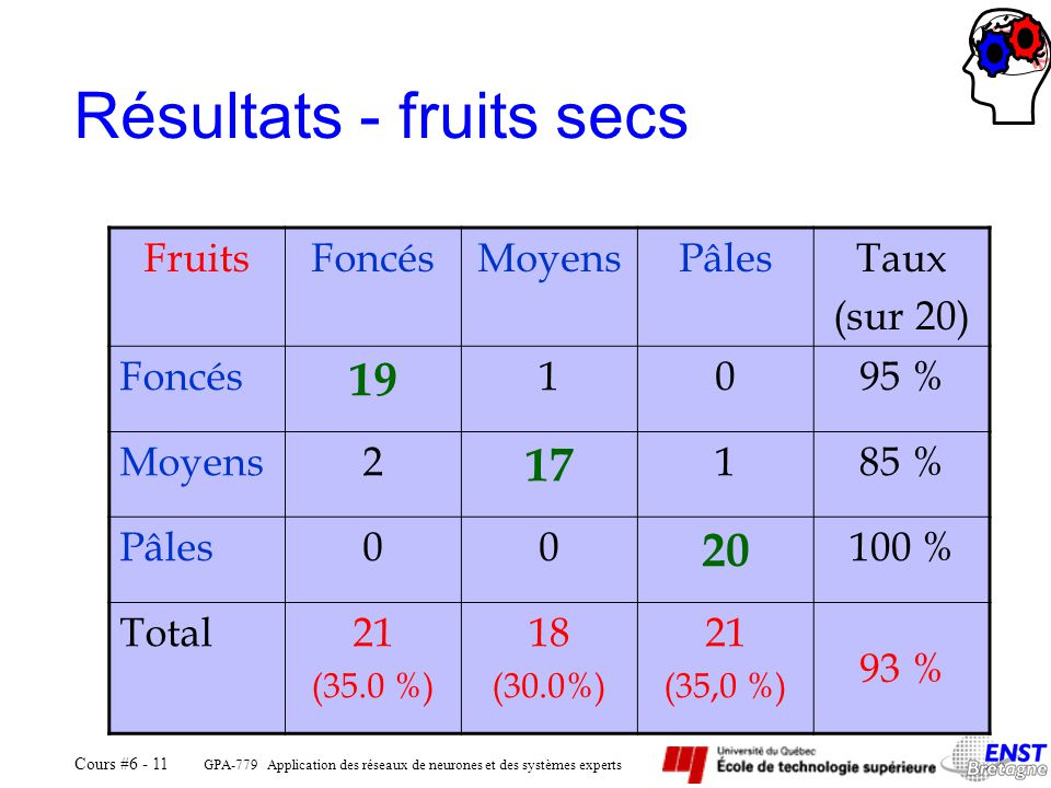 GPA-779 Application des réseaux de neurones et des systèmes experts Cours #6 - 11 Résultats - fruits secs FruitsFoncésMoyensPâlesTaux (sur 20) Foncés