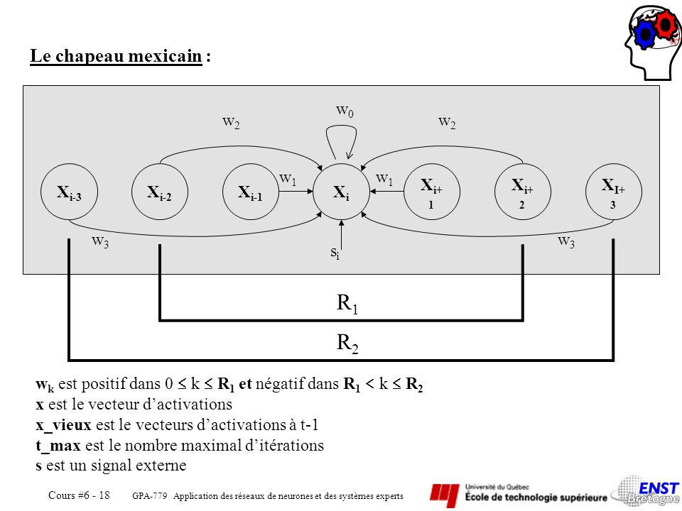 GPA-779 Application des réseaux de neurones et des systèmes experts Cours #6 - 18 X i-3 X i-2 X i-1 XiXi X i+ 1 X i+ 2 X I+ 3 sisi w0w0 w2w2 w2w2 w1w1 w1w1 w3w3 w3w3 Le chapeau mexicain : R2R2 R1R1 w k est positif dans 0 k R 1 et négatif dans R 1 k R 2 x est le vecteur dactivations x_vieux est le vecteurs dactivations à t-1 t_max est le nombre maximal ditérations s est un signal externe