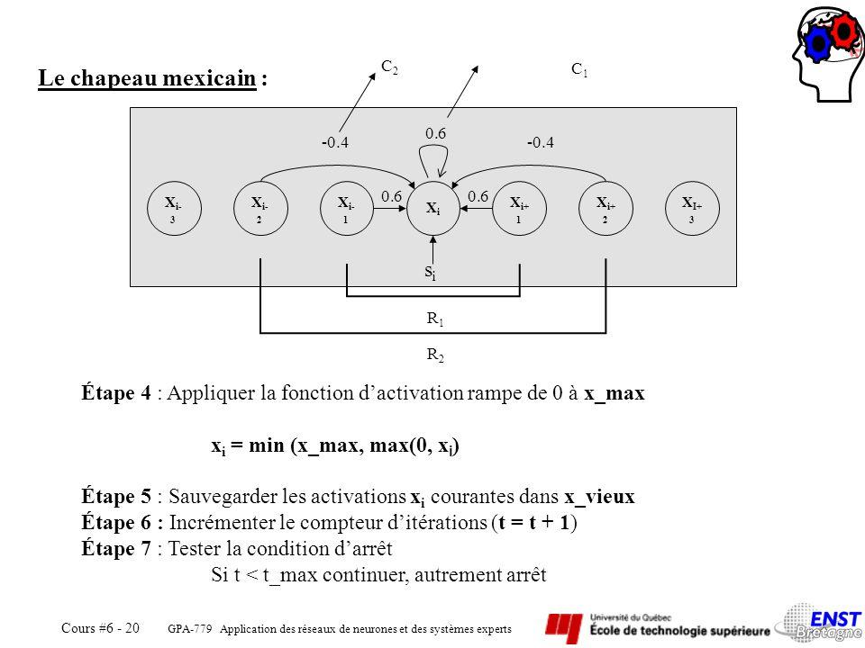 GPA-779 Application des réseaux de neurones et des systèmes experts Cours #6 - 20 Le chapeau mexicain : X i- 3 X i- 2 X i- 1 XiXi X i+ 1 X i+ 2 X I+ 3
