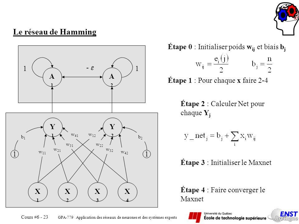 GPA-779 Application des réseaux de neurones et des systèmes experts Cours #6 - 23 A1A1 A2A2 11 Y1Y1 Y2Y2 X1X1 X3X3 X2X2 X4X4 1 b1b1 1 b2b2 w 11 w 21 w