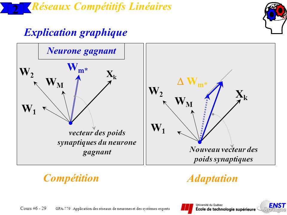 GPA-779 Application des réseaux de neurones et des systèmes experts Cours #6 - 29 2 Réseaux Compétitifs Linéaires Explication graphique W1W1 W2W2 WMWM