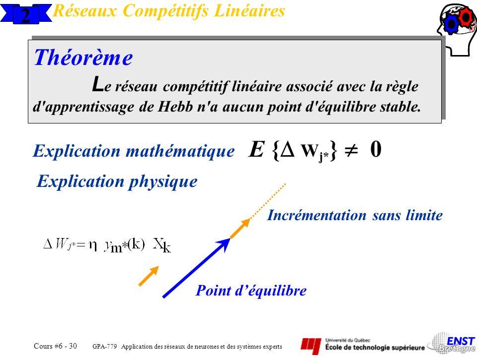 GPA-779 Application des réseaux de neurones et des systèmes experts Cours #6 - 30 2 Réseaux Compétitifs Linéaires Théorème L e réseau compétitif linéa
