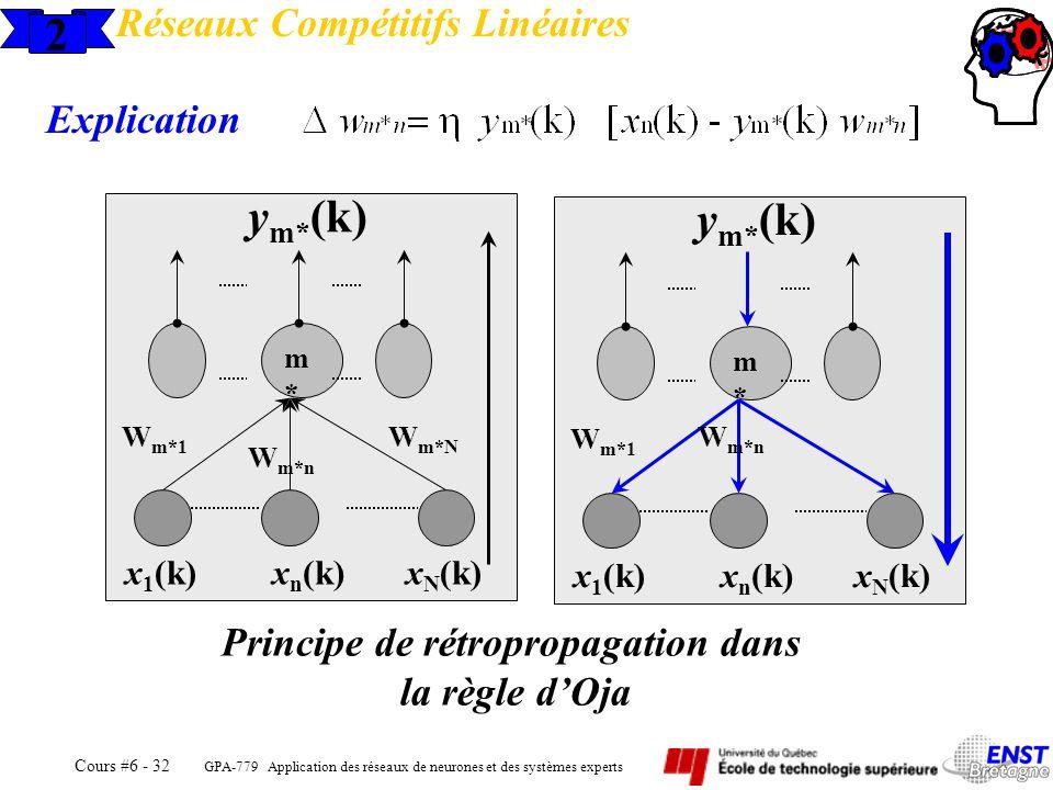 GPA-779 Application des réseaux de neurones et des systèmes experts Cours #6 - 32 2 Réseaux Compétitifs Linéaires Explication m*m* x 1 (k)x n (k)x N (