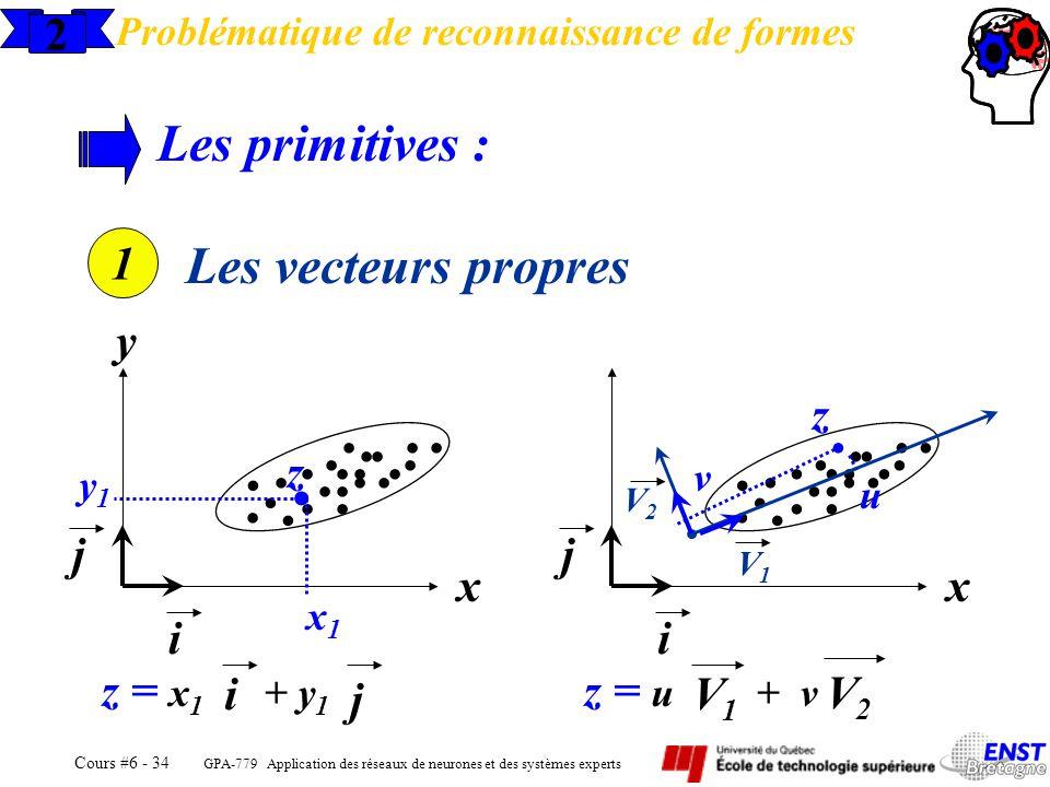 GPA-779 Application des réseaux de neurones et des systèmes experts Cours #6 - 34 z = u + v...................... y1y1 2 Problématique de reconnaissan
