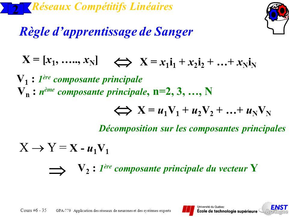 GPA-779 Application des réseaux de neurones et des systèmes experts Cours #6 - 35 2 Réseaux Compétitifs Linéaires Règle dapprentissage de Sanger Décom
