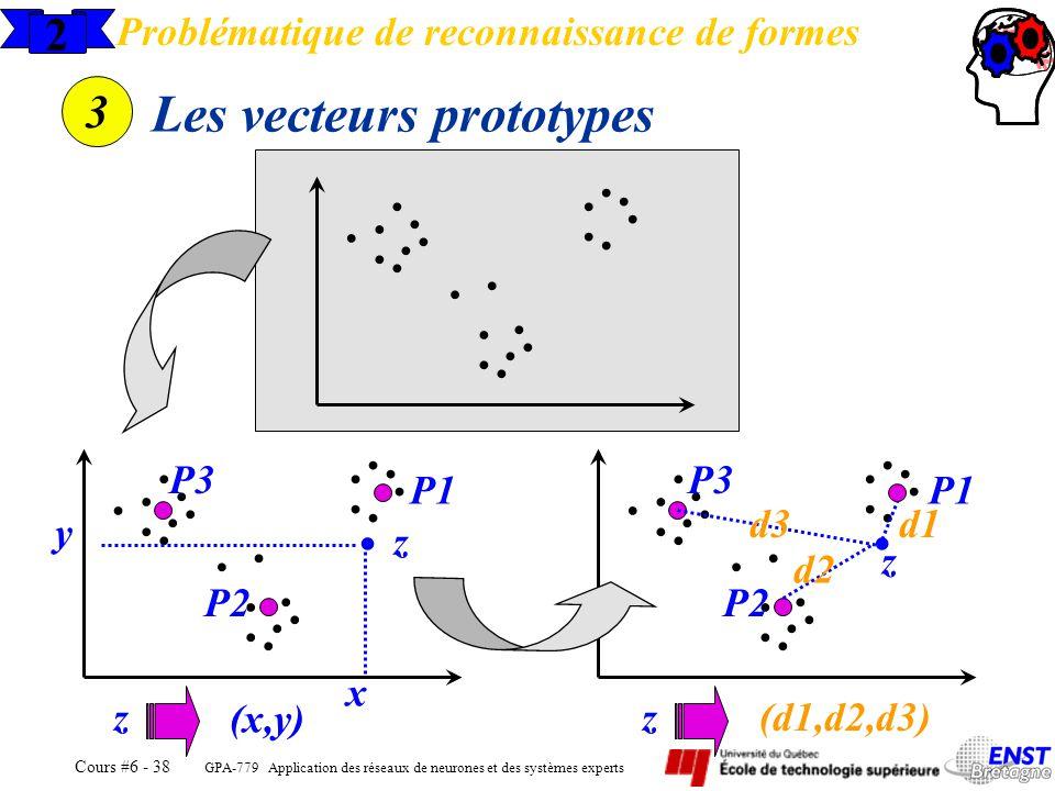 GPA-779 Application des réseaux de neurones et des systèmes experts Cours #6 - 38 2 Problématique de reconnaissance de formes 3 Les vecteurs prototype