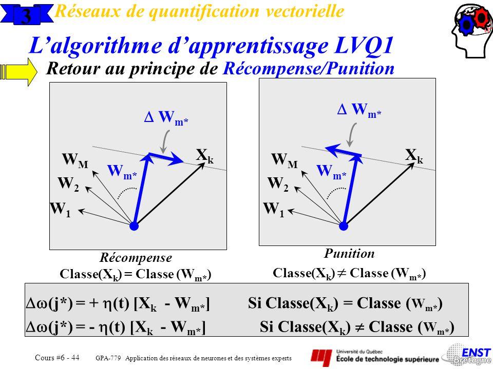 GPA-779 Application des réseaux de neurones et des systèmes experts Cours #6 - 44 3 Réseaux de quantification vectorielle Lalgorithme dapprentissage L