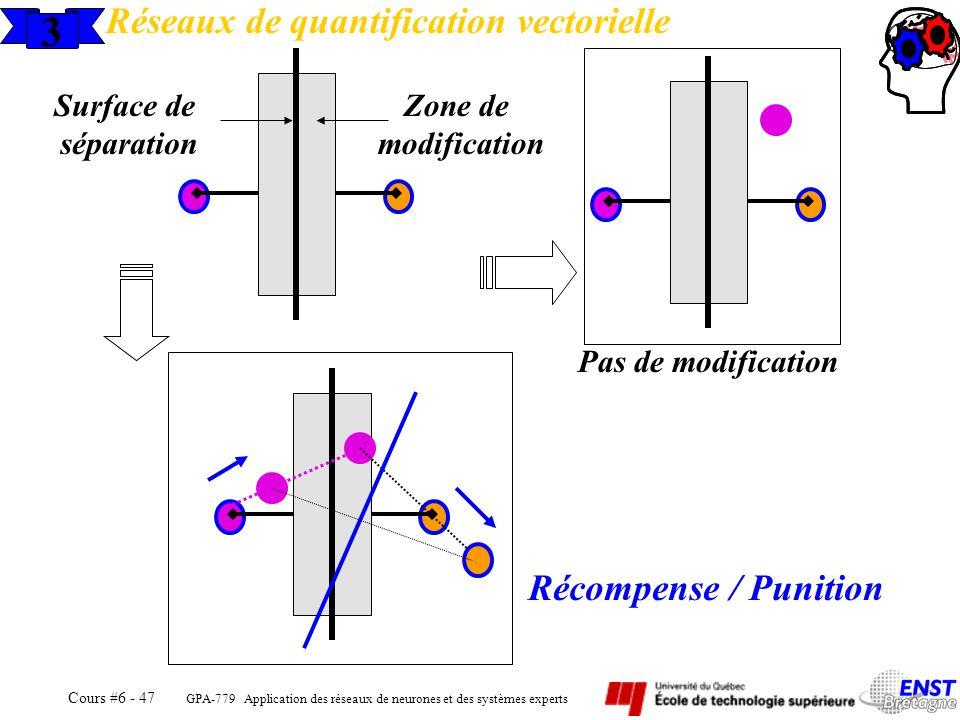 GPA-779 Application des réseaux de neurones et des systèmes experts Cours #6 - 47 3 Réseaux de quantification vectorielle Surface de séparation Zone d
