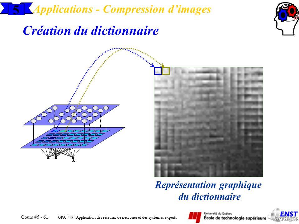 GPA-779 Application des réseaux de neurones et des systèmes experts Cours #6 - 61 5 Applications - Compression dimages Création du dictionnaire x Repr