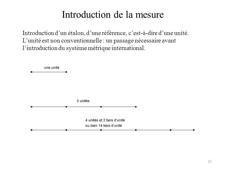 Introduction de la mesure Introduction dun étalon, dune référence, cest-à-dire dune unité.