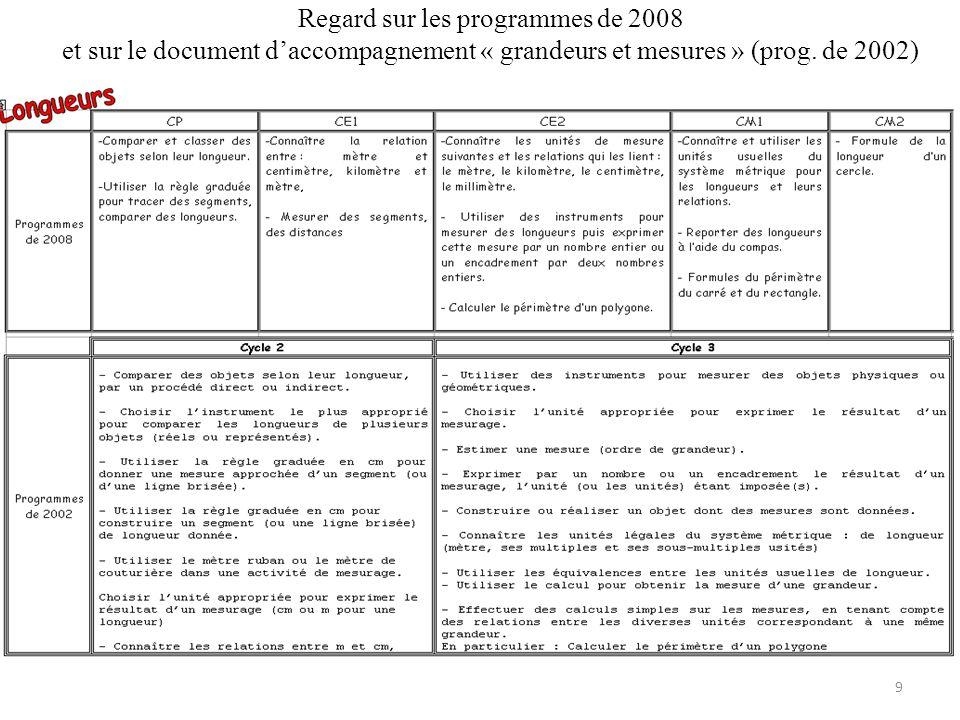 Regard sur les programmes de 2008 et sur le document daccompagnement « grandeurs et mesures » (prog.