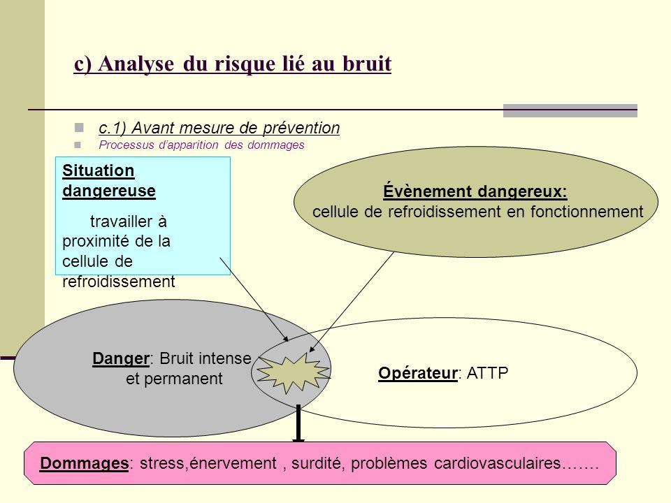 c) Analyse du risque lié au bruit c.1) Avant mesure de prévention Processus dapparition des dommages Situation dangereuse travailler à proximité de la