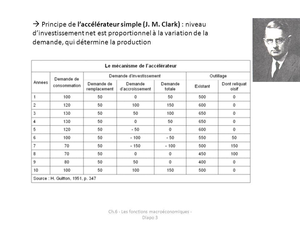 Ch.6 - Les fonctions macroéconomiques - Diapo 3 Principe de laccélérateur simple (J. M. Clark) : niveau dinvestissement net est proportionnel à la var