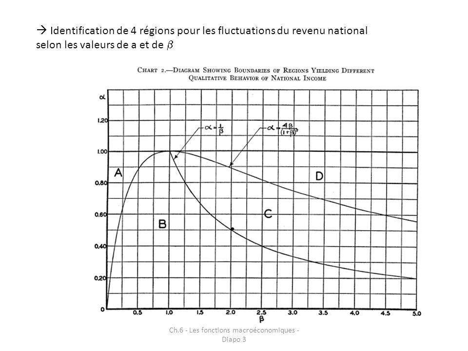 Ch.6 - Les fonctions macroéconomiques - Diapo 3 Fluctuations vont alors prendre des formes différentes selon la région