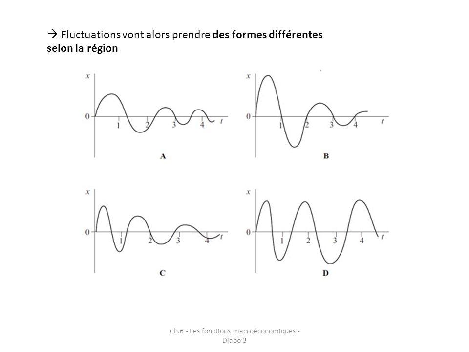 Ch.6 - Les fonctions macroéconomiques - Diapo 3 3.2 La question du financement 3.