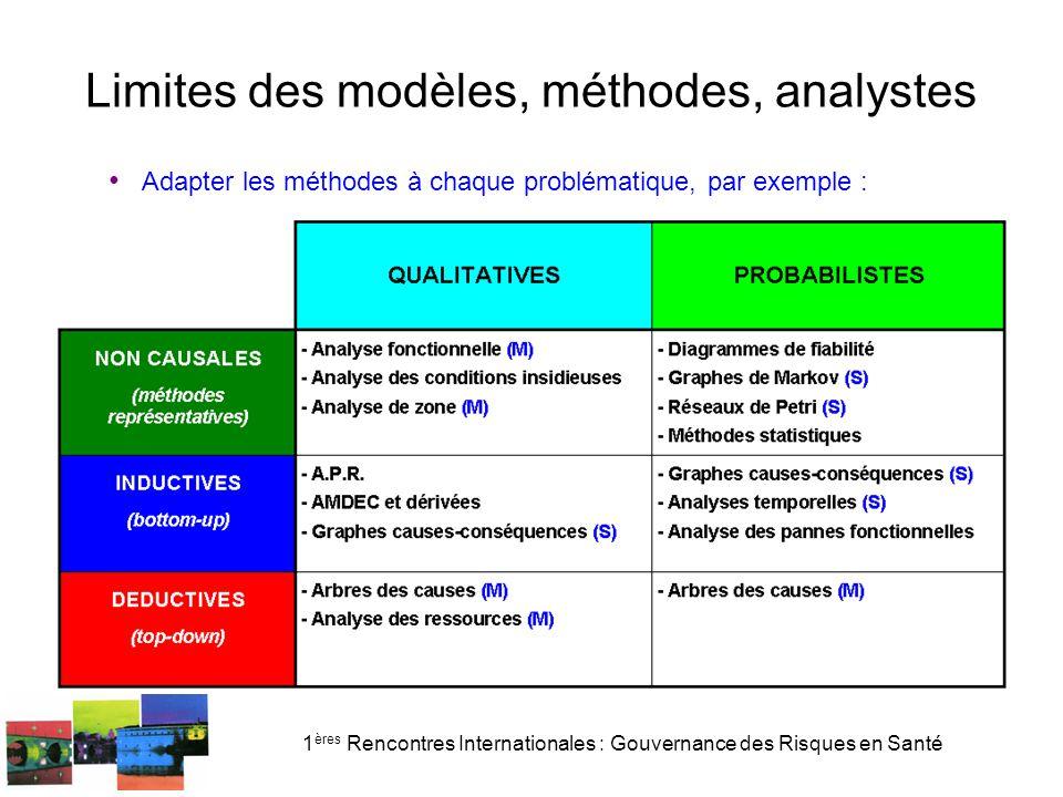 1 ères Rencontres Internationales : Gouvernance des Risques en Santé Limites des modèles, méthodes, analystes Adapter les méthodes à chaque problématique, par exemple :