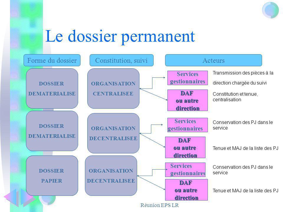 Réunion EPS LR Le dossier permanent Forme du dossierConstitution, suiviActeurs DOSSIER DEMATERIALISE DOSSIER PAPIER DOSSIER DEMATERIALISE ORGANISATION