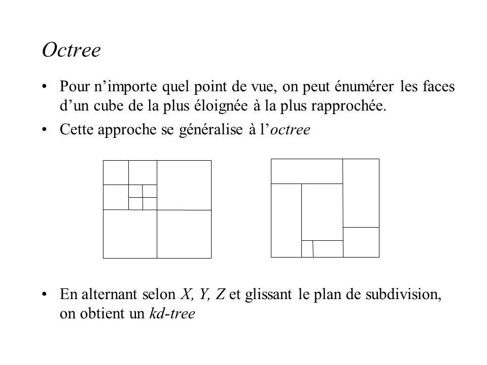 Octree Pour nimporte quel point de vue, on peut énumérer les faces dun cube de la plus éloignée à la plus rapprochée.