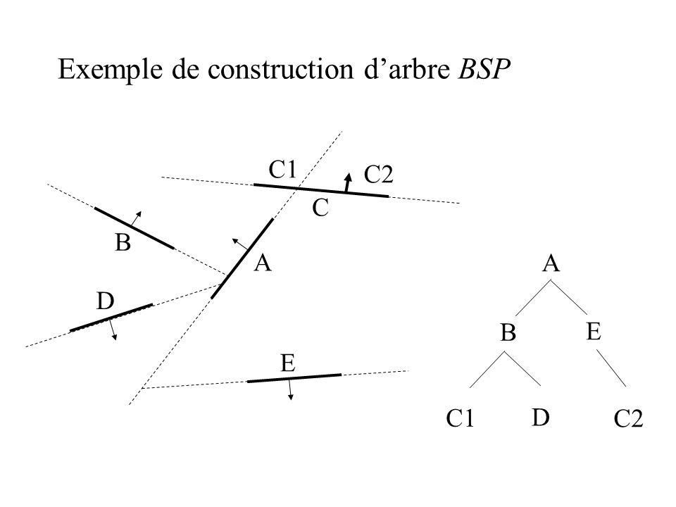 Exemple de construction darbre BSP A E C B D A E C1 B D C2 C1 C2
