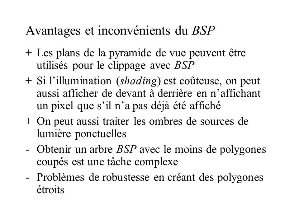 Avantages et inconvénients du BSP +Les plans de la pyramide de vue peuvent être utilisés pour le clippage avec BSP +Si lillumination (shading) est coûteuse, on peut aussi afficher de devant à derrière en naffichant un pixel que sil na pas déjà été affiché +On peut aussi traiter les ombres de sources de lumière ponctuelles -Obtenir un arbre BSP avec le moins de polygones coupés est une tâche complexe -Problèmes de robustesse en créant des polygones étroits