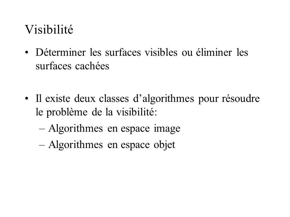 Visibilité Déterminer les surfaces visibles ou éliminer les surfaces cachées Il existe deux classes dalgorithmes pour résoudre le problème de la visibilité: –Algorithmes en espace image –Algorithmes en espace objet
