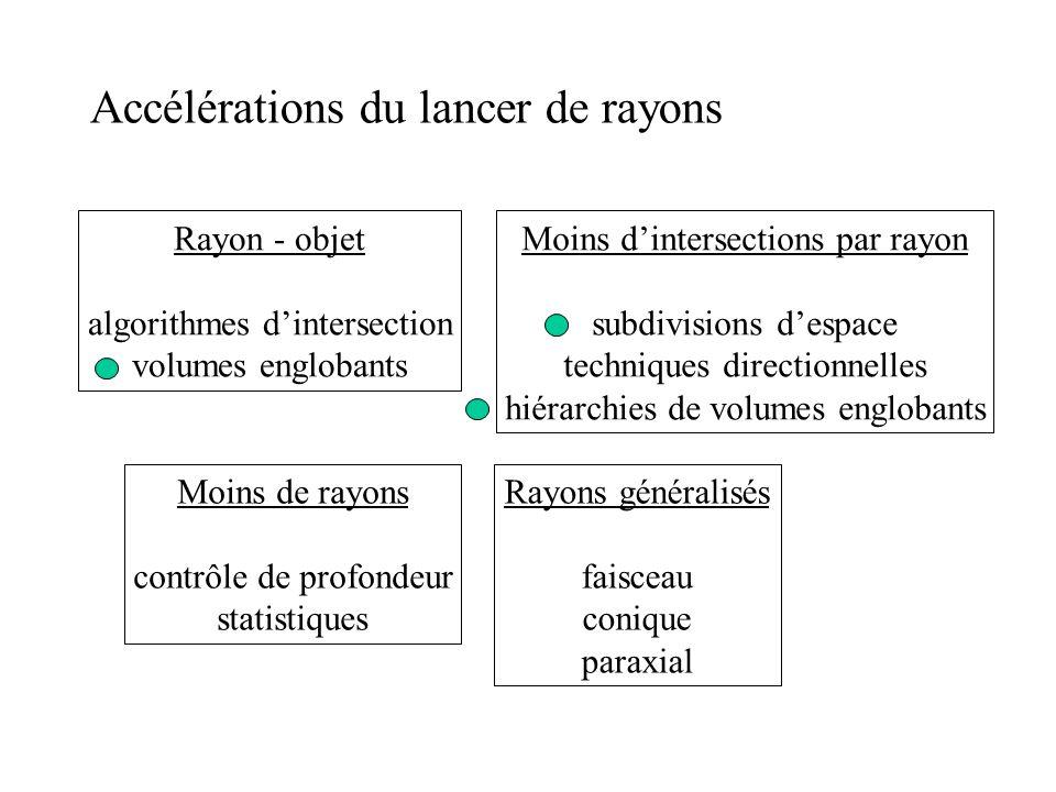 Accélérations du lancer de rayons Rayon - objet algorithmes dintersection volumes englobants Moins dintersections par rayon subdivisions despace techniques directionnelles hiérarchies de volumes englobants Moins de rayons contrôle de profondeur statistiques Rayons généralisés faisceau conique paraxial