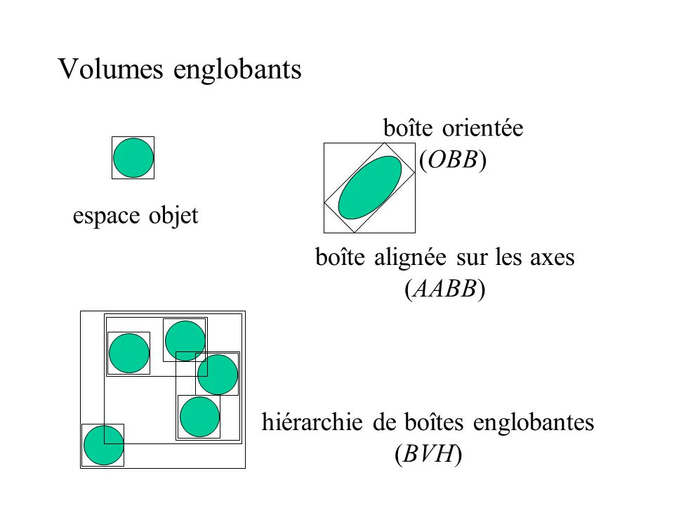 Volumes englobants espace objet boîte orientée (OBB) boîte alignée sur les axes (AABB) hiérarchie de boîtes englobantes (BVH)
