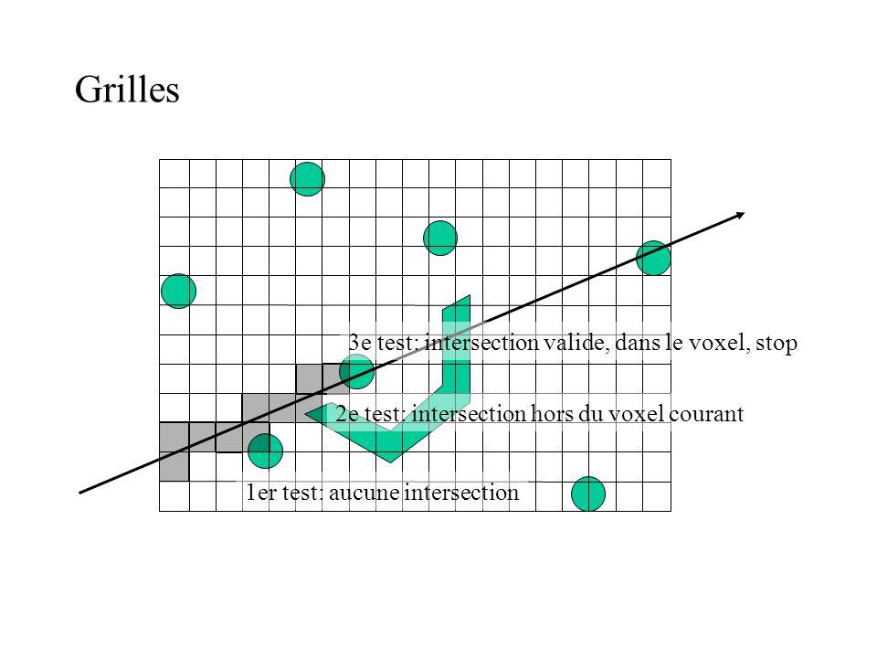 Grilles 1er test: aucune intersection 2e test: intersection hors du voxel courant 3e test: intersection valide, dans le voxel, stop