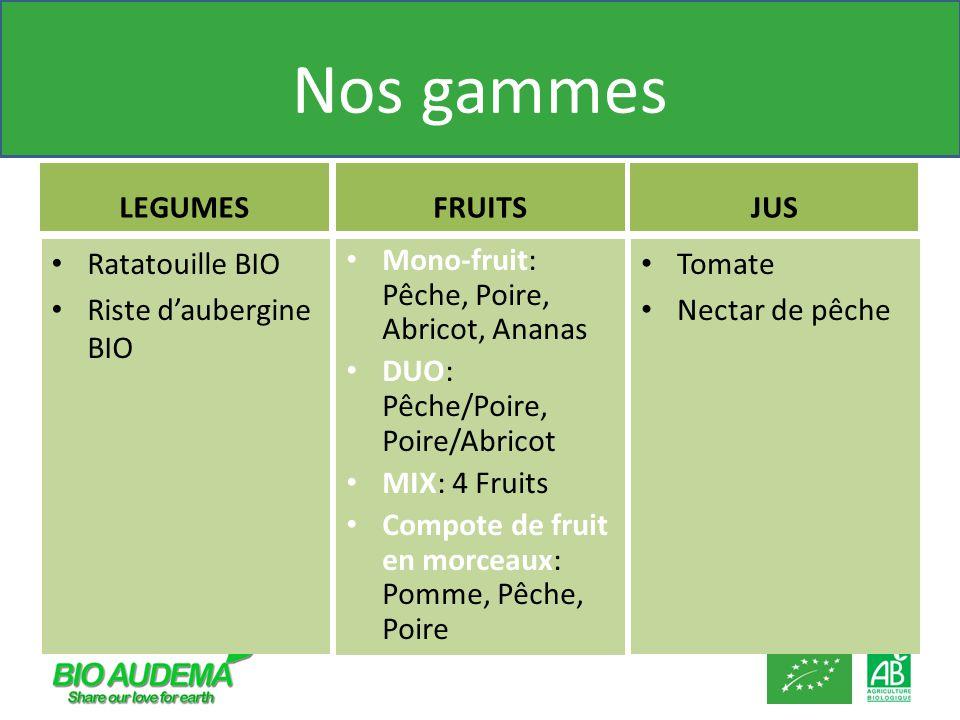 Nos gammes LEGUMES Tomate Nectar de pêche FRUITSJUS Ratatouille BIO Riste daubergine BIO Mono-fruit: Pêche, Poire, Abricot, Ananas DUO: Pêche/Poire, P