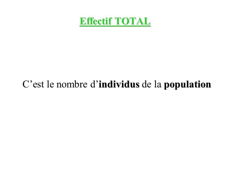 Effectif TOTAL individuspopulation Cest le nombre dindividus de la population